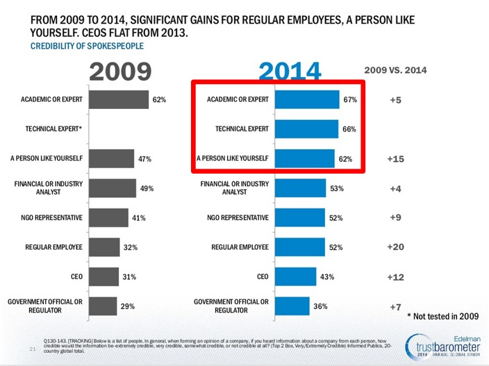 2014 Edelman Trust Barometer for your digital marketing strategy