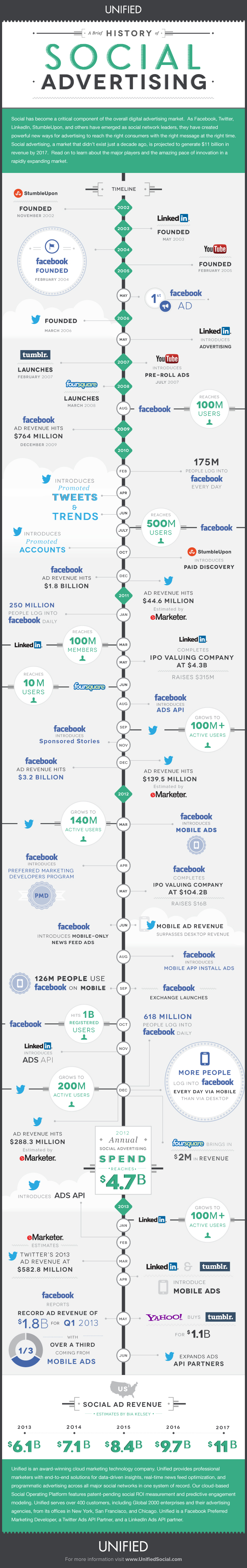 history of social advertising