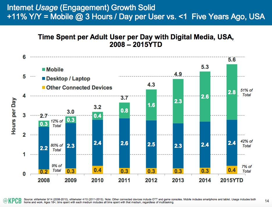 KPCB Importance of Mobile Marketing Trends