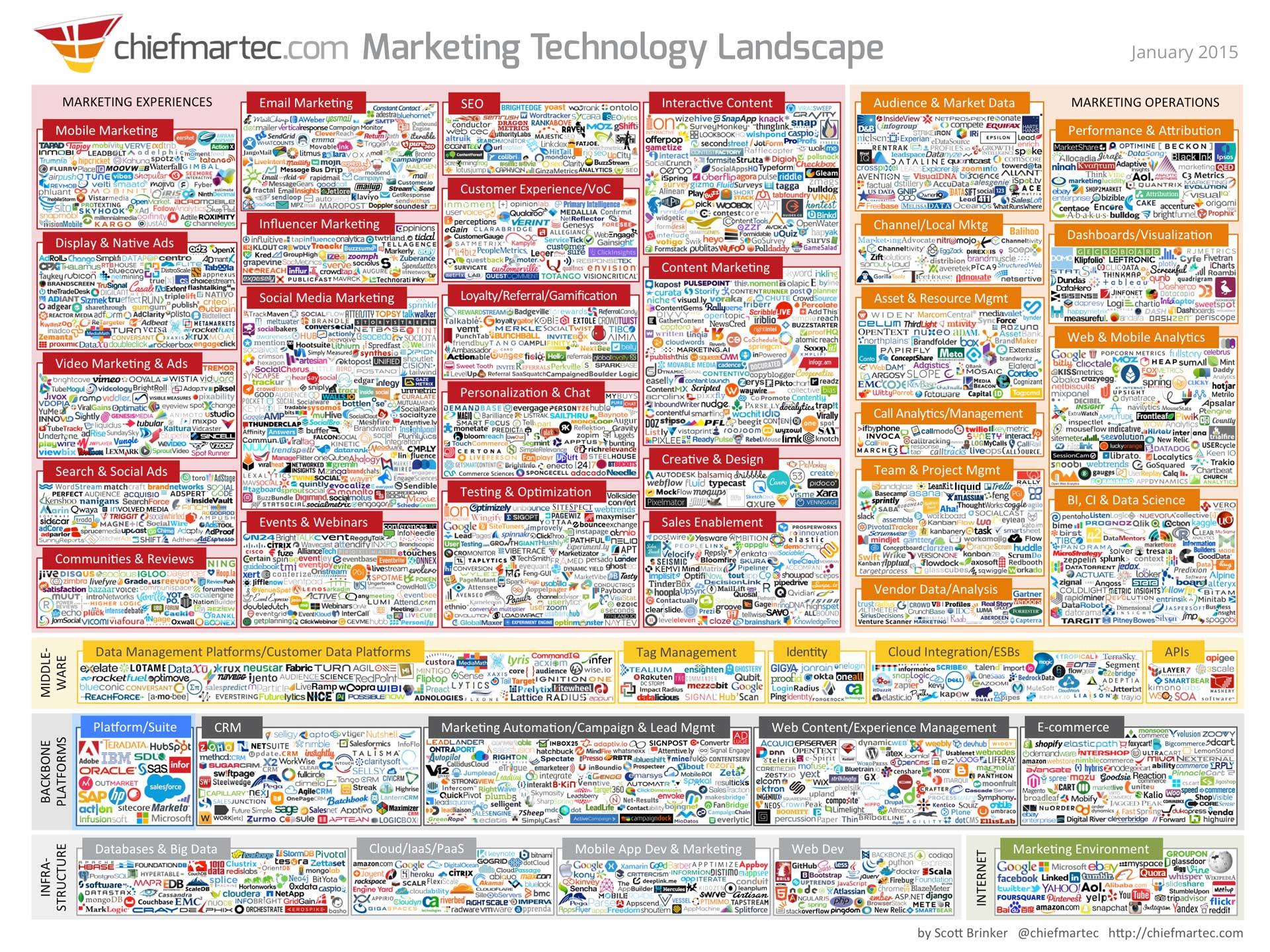 Marketing technology landscape marketing trends