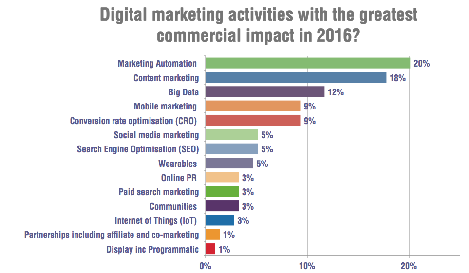 Marketing trends and commercial impact