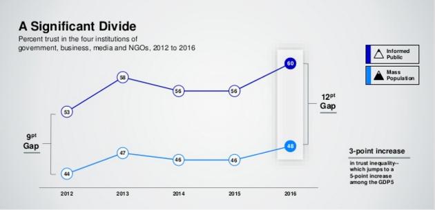 Edelman Trust Barometer 2016 Trust Gap