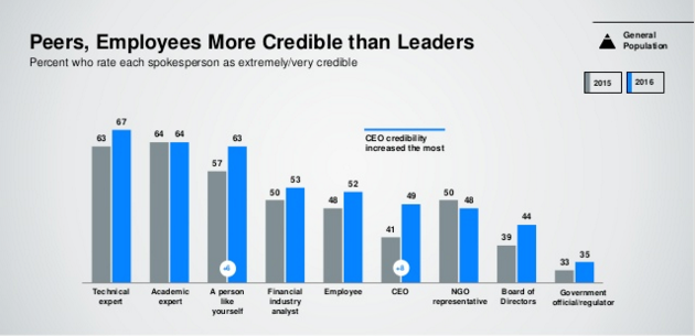 Edelman Trust Barometer Trust Levels