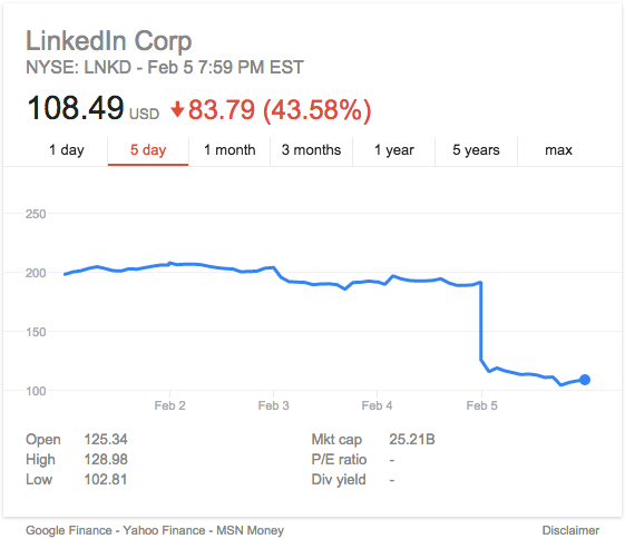 LinkedIn Stock Price Feb 7 16