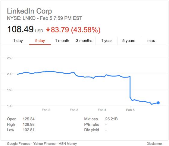 LinkedIn Stock Price Feb 7 16