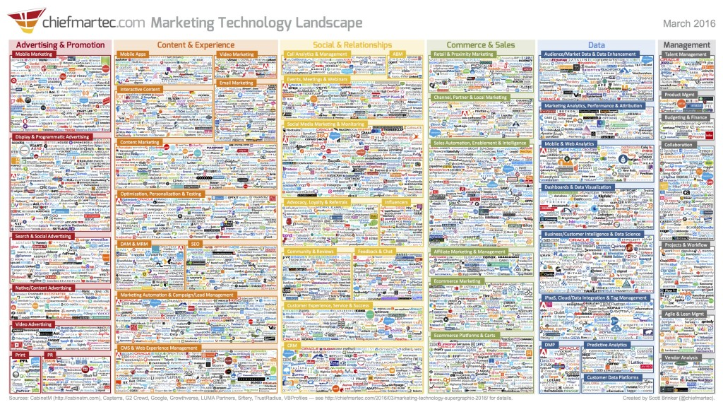 Marketing technologies for each category