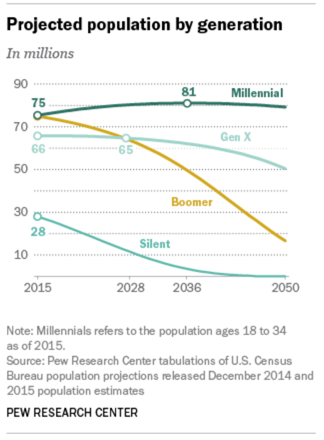 The growth of millennials and other demographics - Pew
