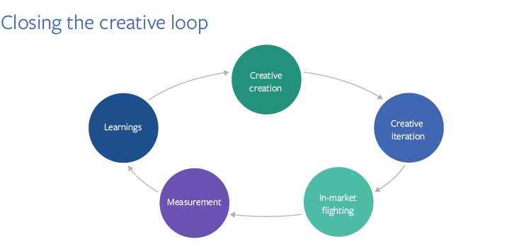 Closing the Loop and Big Data Applications for Creative