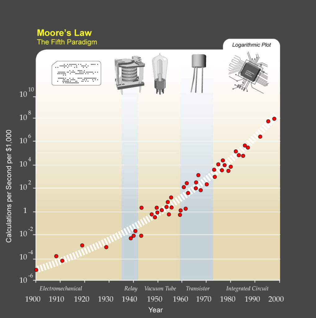 Moore's Law and Technological Growth